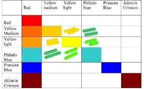 Paint Color Mixing Chart Color Mixing Charts For Oil Painting Part 2 Of Our Color Guide