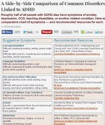 Pin On Diagnosis And Treatment Of Adhd