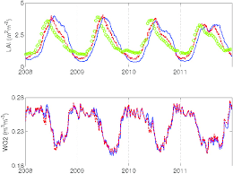 Time series of prior (blue), observed (green) and posterior (<b>red) LAI</b> ...