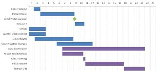 Gran Chart Creating A Monthly Timeline Gantt Chart With Milestones In