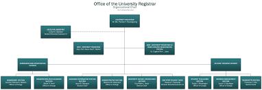 Office Of The University Registrar
