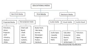 Software Classification Chart Introduction To Educational Communication And Technology