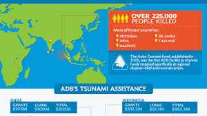 s response to the asian tsunami of asian  s response to the asian tsunami of 2004 asian development bank