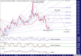Uk Natural Gas Prices Chart Natural Gas Price Forecast The Market Oracle