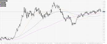 Us Dollar Index Technical Analysis Worst Weekly Decline