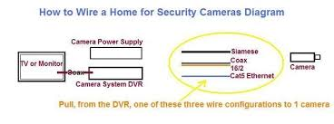 14 again security camera wire color diagram photos wiring diagram Outdoor Security Camera Wiring security camera wire color diagram regarding how to wire a home for security cameras all
