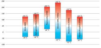 O Ring Temperature Chart Elastomer O Ring