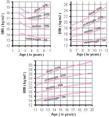 Bmi Chart For Girls Msi Calculator