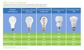 incandescent bulb vs cfl bulb vs led