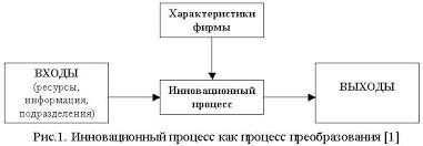 Управление процессом нововведений в организации курсовая закачать Управление процессом нововведений в организации курсовая