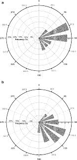 Polar Bar Chart Of The Relative Frequency Distribution N I