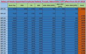 Navy Base Pay Chart 2017 Estimated Salary Newly Appointed Government Employee 2018 19