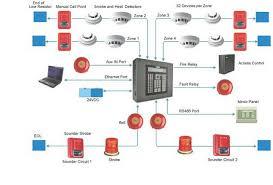 diagram of fire alarm system facbooik com Simplex Fire Alarm Wiring Diagram wiring diagram for fire alarm system facbooik fire alarm system simplex wiring diagram