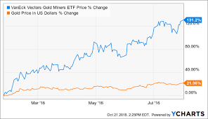 5 Reasons Why Gdx Is Going Substantially Higher Vaneck