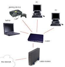 similiar home computer routers keywords there are two viable options wired network more secured little acircmiddot two computers wireless network diagram