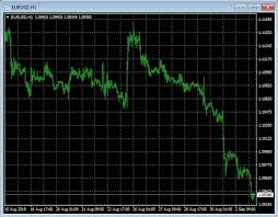 How To Change The Style Of Metatrader 4 Charts Default