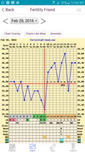 Ovulation Dip Bbt Chart Update Bfp Implantation Dip Bbt Chart Pic Am I
