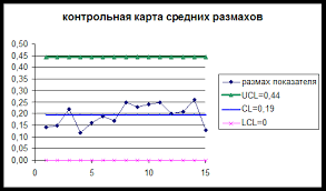 Контрольные карты Шухарта в системе управления качеством Как мы можем удостовериться контрольные карты не выявили неслучайные значения выходы за контрольные границы серии или тренды Однако график средних
