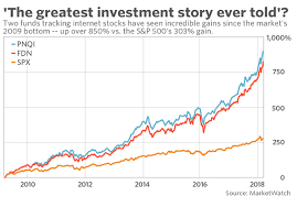 Dow Vs S P Vs Nasdaq Chart The Best Sector Of This Bull Market Is The Greatest