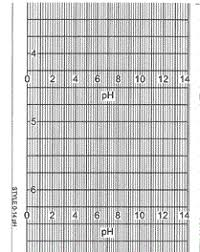 Style T1 0 14ph Chart Paper For Rustrak Recorders