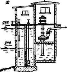 Технология Сооружения для забора воды Реферат Учил Нет  1 2 Выбор схемы и места расположения водозабора