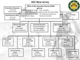 PPT - Office of the Executive Director/PARC ACC-NJ Bruce B ...