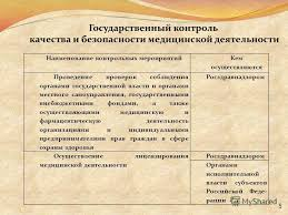 Презентация на тему Заместитель начальника Управления  5 5 Наименование контрольных мероприятий Кем осуществляются Проведение