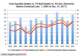 Pitbull Dog Years Chart Rottweiler Attack Statistics Goldenacresdogs Com
