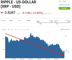 Ripple Xrp Price Chart Xrp On Google Finance Terrafirma
