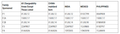 Visa Bulletin Priority Date Chart April 2019 Visa Bulletin Landau Hess Simon Choi