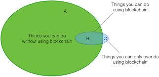 Venn Diagram Jokes Reddit Ponders The Venn Diagram Of Blockchain
