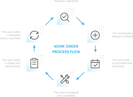 Order Processing Flow Chart What Is A Work Order I Maintenance Work Order Management