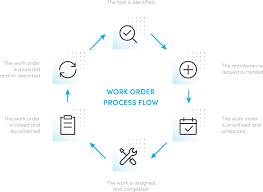 Corrective Maintenance Process Flow Chart What Is A Work Order I Maintenance Work Order Management
