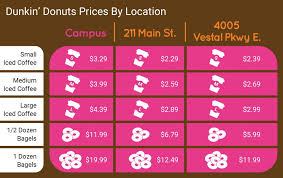 The caffeine content in dunkin' donuts iced coffee is 295.00 mg per 24.00 fl. Campus Dunkin Charges More Than Local Vestal Binghamton Stores Pipe Dream