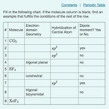 Molecular Hybridization Chart 28 Surprising Sp Hybridization Chart