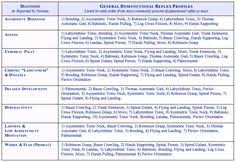 Infant Reflex Integration Chart 12 Best Education Images Education Learning Activities