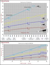Lmr Cable Chart Coax Loss Chart