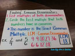 Finding Common Denominators Anchor Chart Math Charts Math