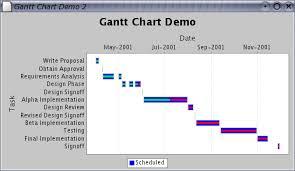 How To Split Bars In A Gantt Chart? - Www.jfree.org