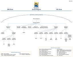Mcman Organization Chart
