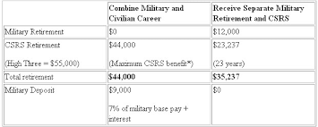 Commissioned Officer Retirement Pay Chart Mixing Civilian And Military Retirement Government Executive