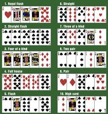 Winning Poker Hands In Order Of Strength Casino Bet