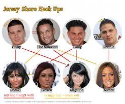 Jersey Shore Hook Up Chart Jersey Shore Hook Up Chart Todays Top Stories