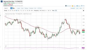 Natural Gas Technical Analysis For October 23 2019 By Fxempire