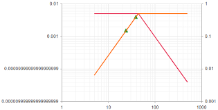 Kendo Chart Log Y Axis Major Tick Label Issue Stack Overflow