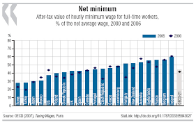 The Minimum Wage Making It Pay Oecd Observer