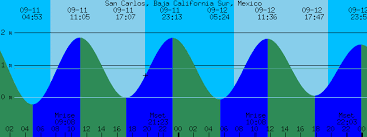 Baja Tide Chart San Carlos Baja California Sur Mexico Tide Prediction