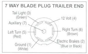 haulmark wiring diagram perkypetes club haulmark trailer brake wiring diagram haulmark enclosed trailer wiring diagram diagrams co 7 way blade plug end