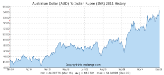 Aud To Inr Chart Australian Dollar Aud To Indian Rupee Inr History