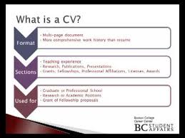 What Is Resume Cool What Is A CV YouTube